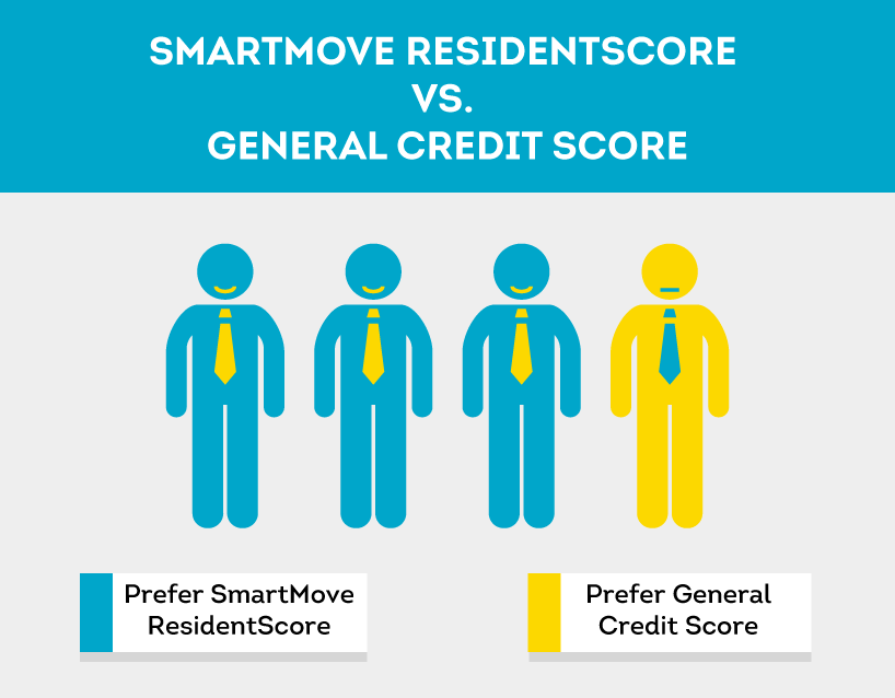 ResidentScore is preferred by landlords according to TransUnion